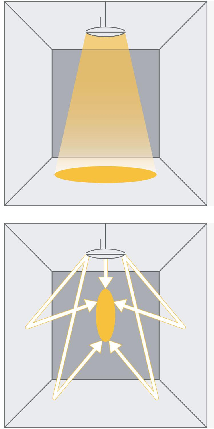 Cylindrical illuminance