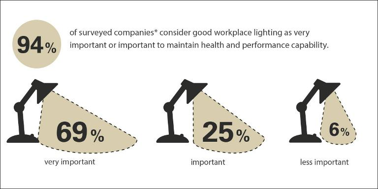 The importance of workplace lighting to maintain health and performance capability