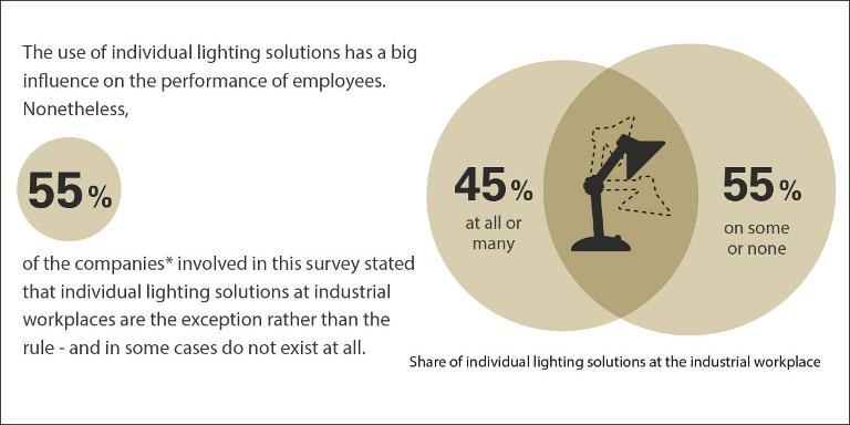 The use of individual lighting solutions at workplaces within the company